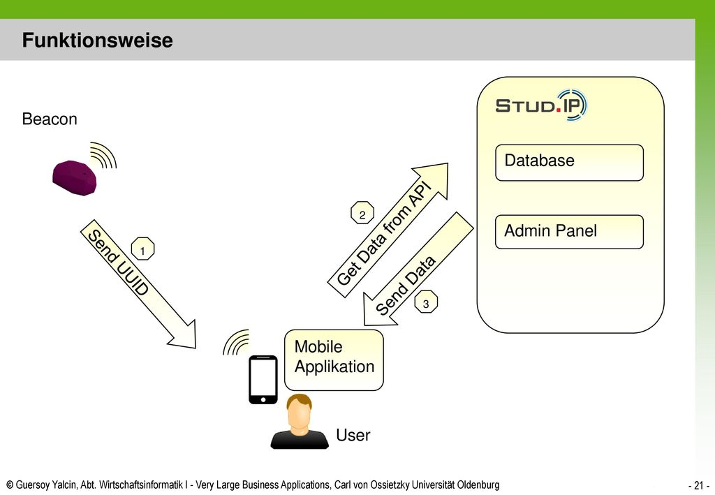 Funktionsweise Beacon Database Get Data from API Admin Panel Send UUID