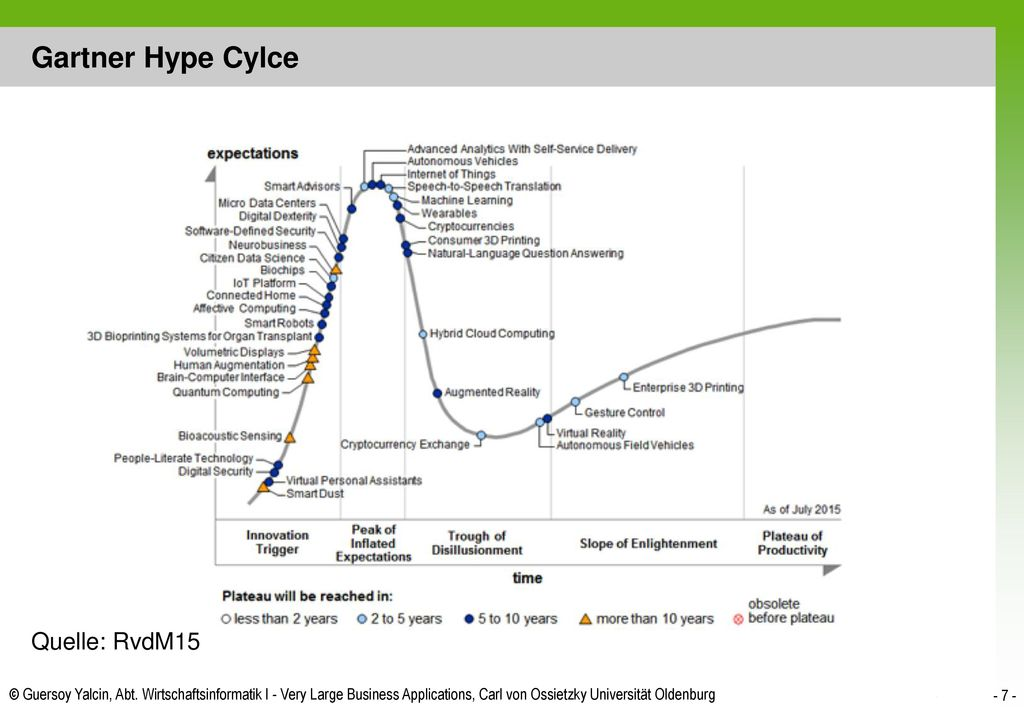 Gartner Hype Cylce Quelle: RvdM15