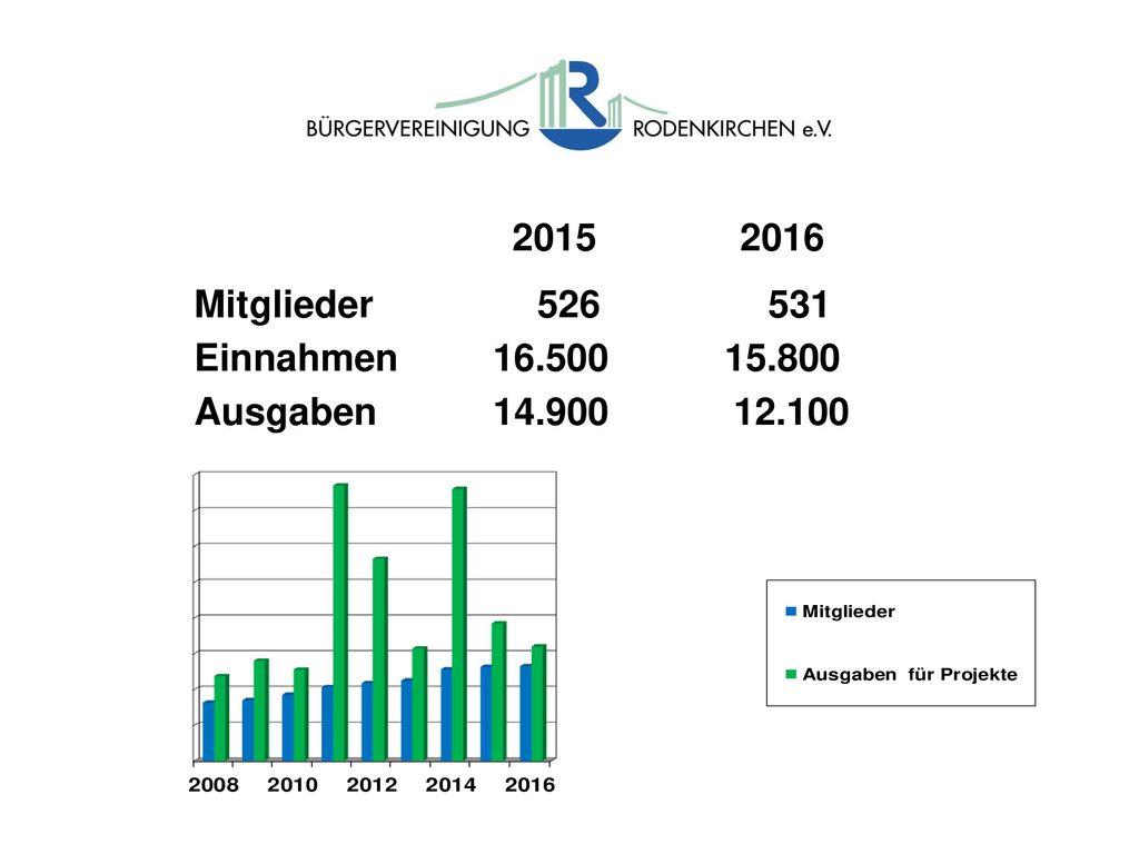 2015 2016 Mitglieder 526 531. Einnahmen 16.500 15.800.
