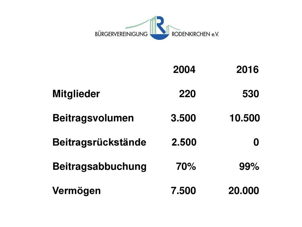 2004 2016 Mitglieder 220 530. Beitragsvolumen 3.500 10.500.