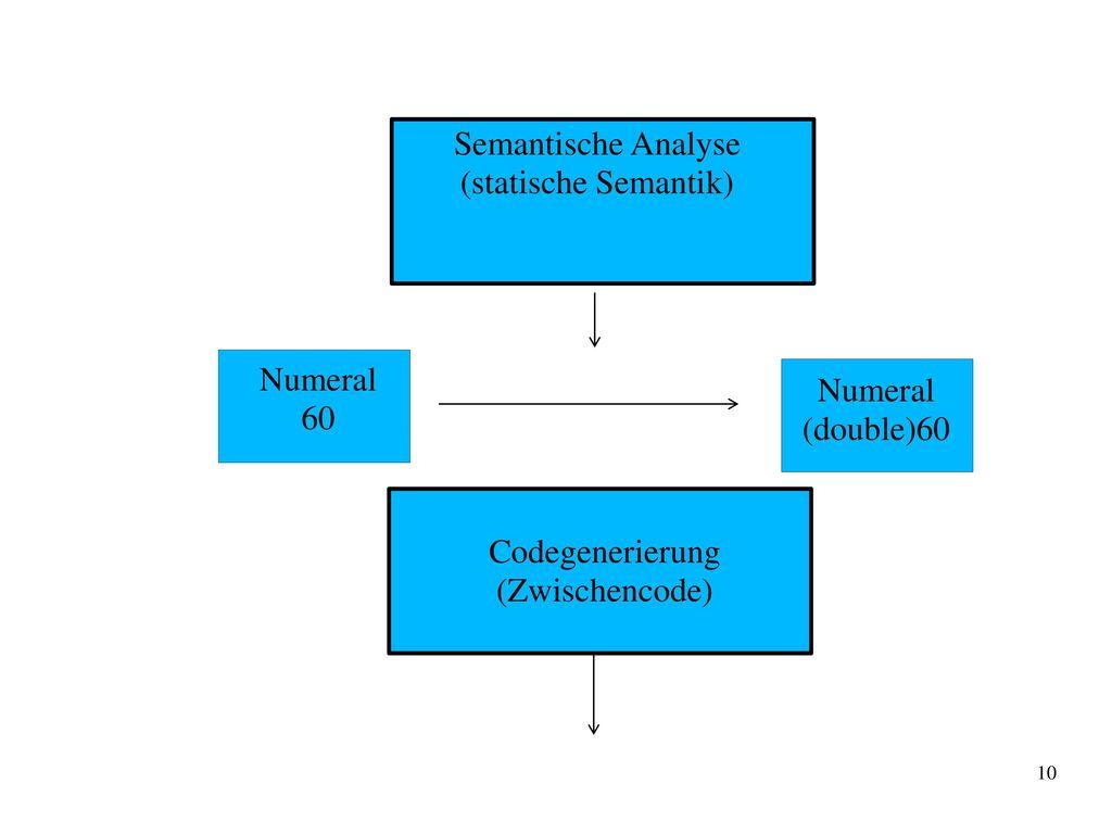 Semantische Analyse (statische Semantik) Numeral 60 (double)60 Codegenerierung (Zwischencode)