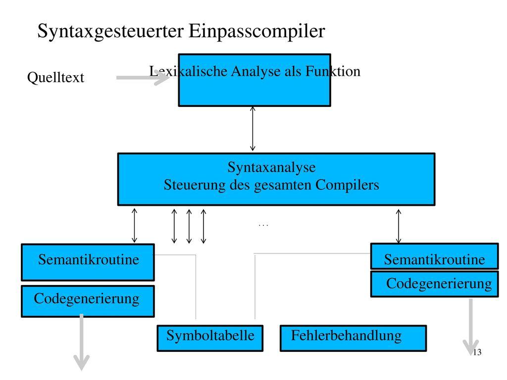 Syntaxgesteuerter Einpasscompiler