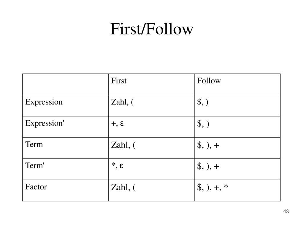 First/Follow $, ), + $, ), +, * First Follow Expression Zahl, ( $, )