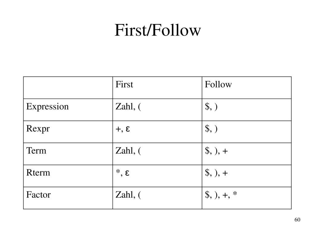 First/Follow First Follow Expression Zahl, ( $, ) Rexpr +, ε Term
