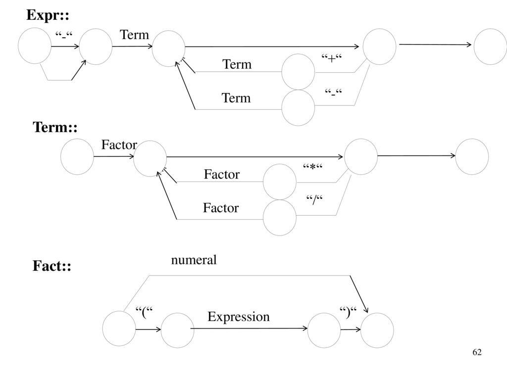 Expr:: Term:: Fact:: - Term + Factor * / numeral (
