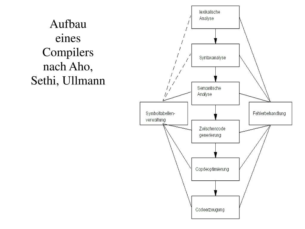 Aufbau eines Compilers nach Aho, Sethi, Ullmann