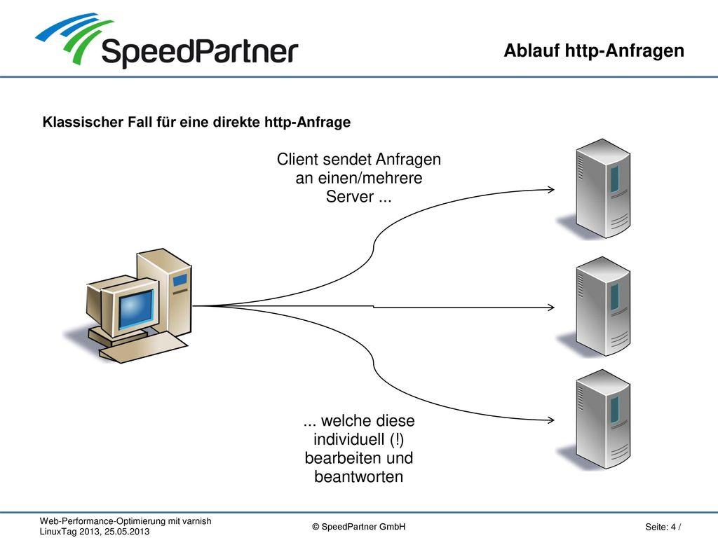 Ablauf http-Anfragen Klassischer Fall für eine direkte http-Anfrage. Client sendet Anfragen an einen/mehrere Server ...