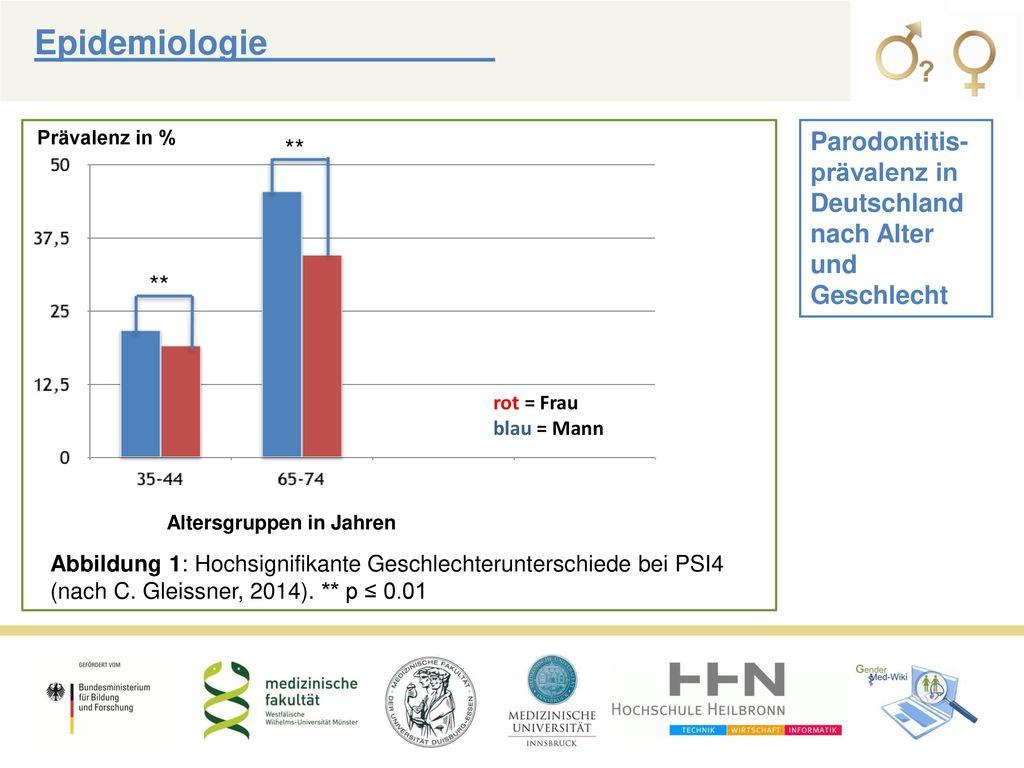 Epidemiologie Prävalenz in % Parodontitis-prävalenz in Deutschland nach Alter und Geschlecht. ** **