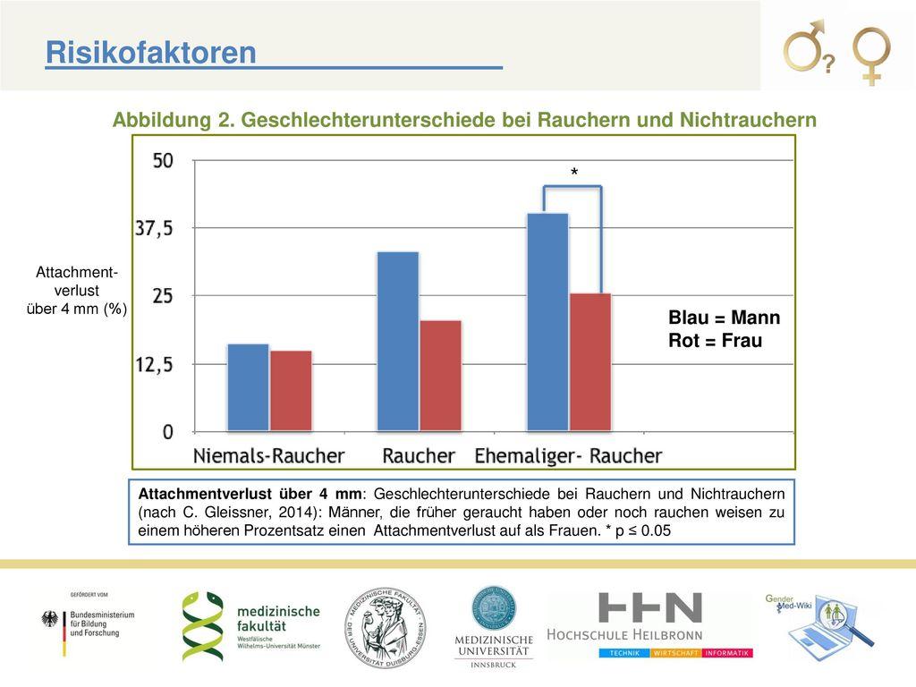 Risikofaktoren Abbildung 2. Geschlechterunterschiede bei Rauchern und Nichtrauchern. * Attachment-verlust.
