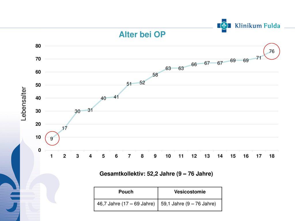 Alter bei OP Pouch Vesicostomie 46,7 Jahre (17 – 69 Jahre)