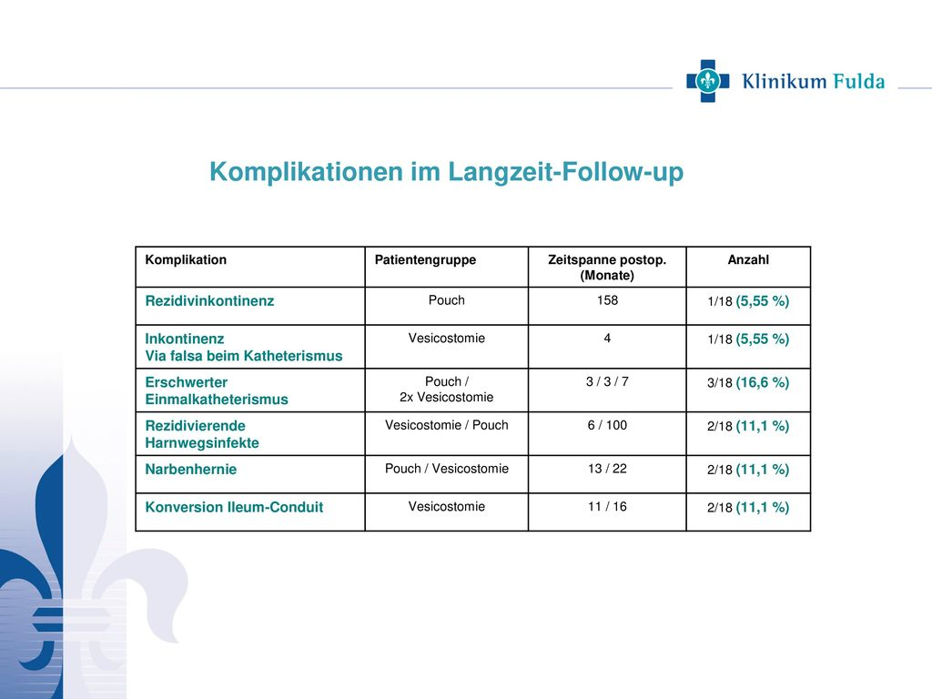 Komplikationen im Langzeit-Follow-up
