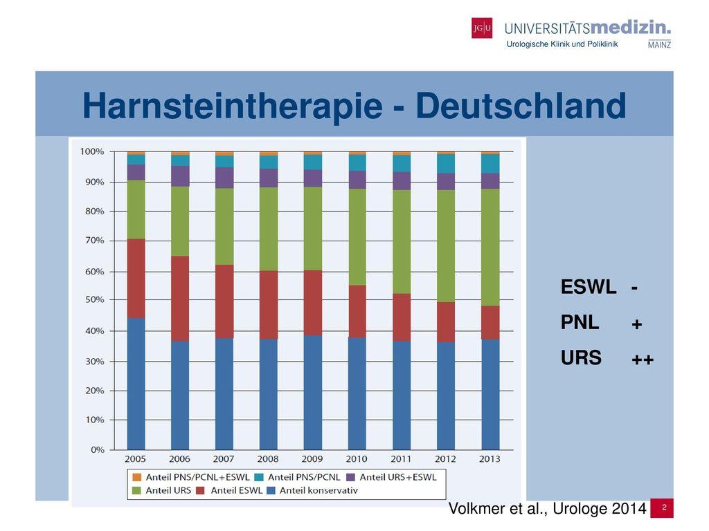 Harnsteintherapie - Deutschland