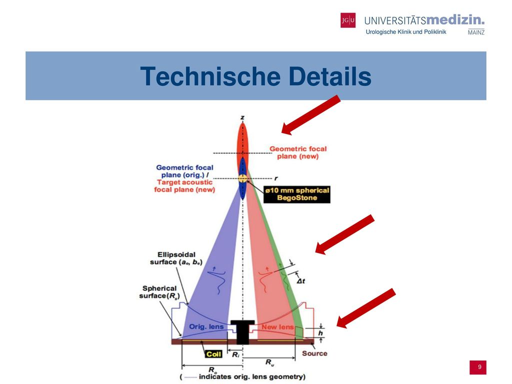 Technische Details The design modifications are shown at the right side with its effects in red an green colors.