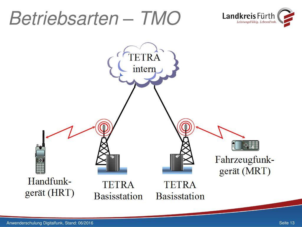 Betriebsarten – TMO Anwenderschulung Digitalfunk, Stand: 06/2016
