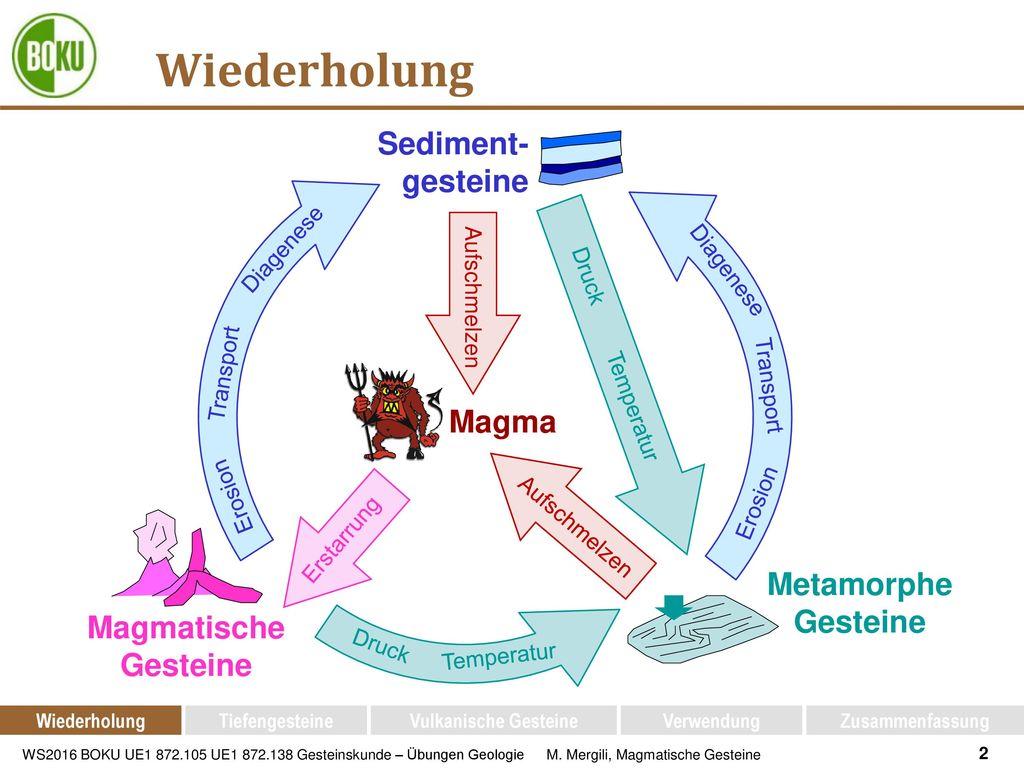 Wiederholung Sediment-gesteine Magma Metamorphe Gesteine Magmatische