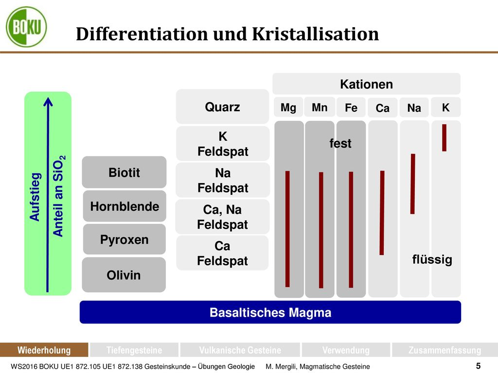 Differentiation und Kristallisation