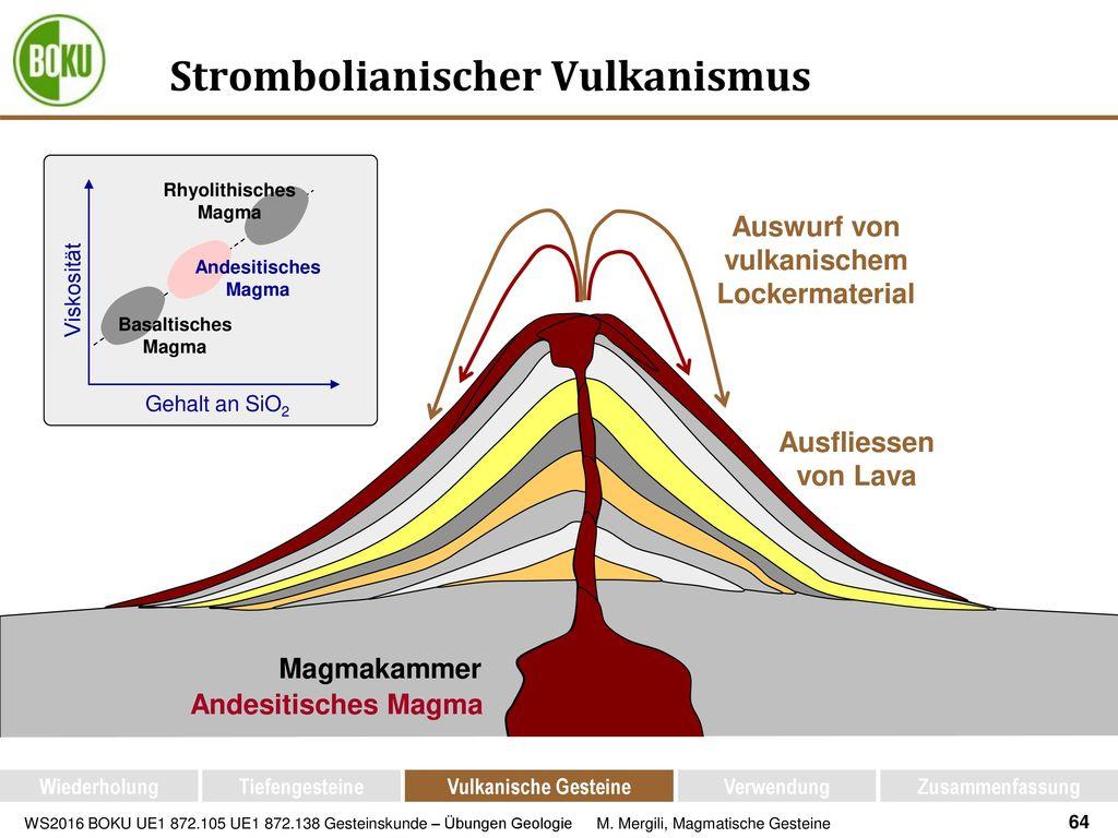 Strombolianischer Vulkanismus