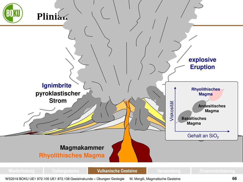 Plinianischer Vulkanismus