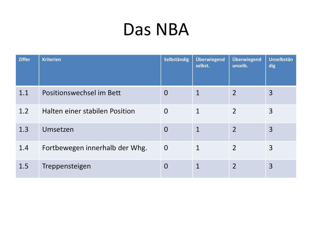 Das NBA 1.1 Positionswechsel im Bett 1 2 3 1.2