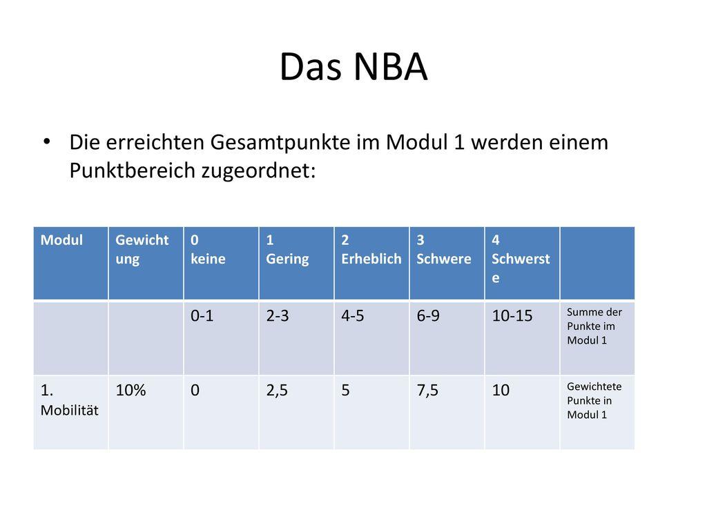 Das NBA Die erreichten Gesamtpunkte im Modul 1 werden einem Punktbereich zugeordnet: Modul. Gewichtung.