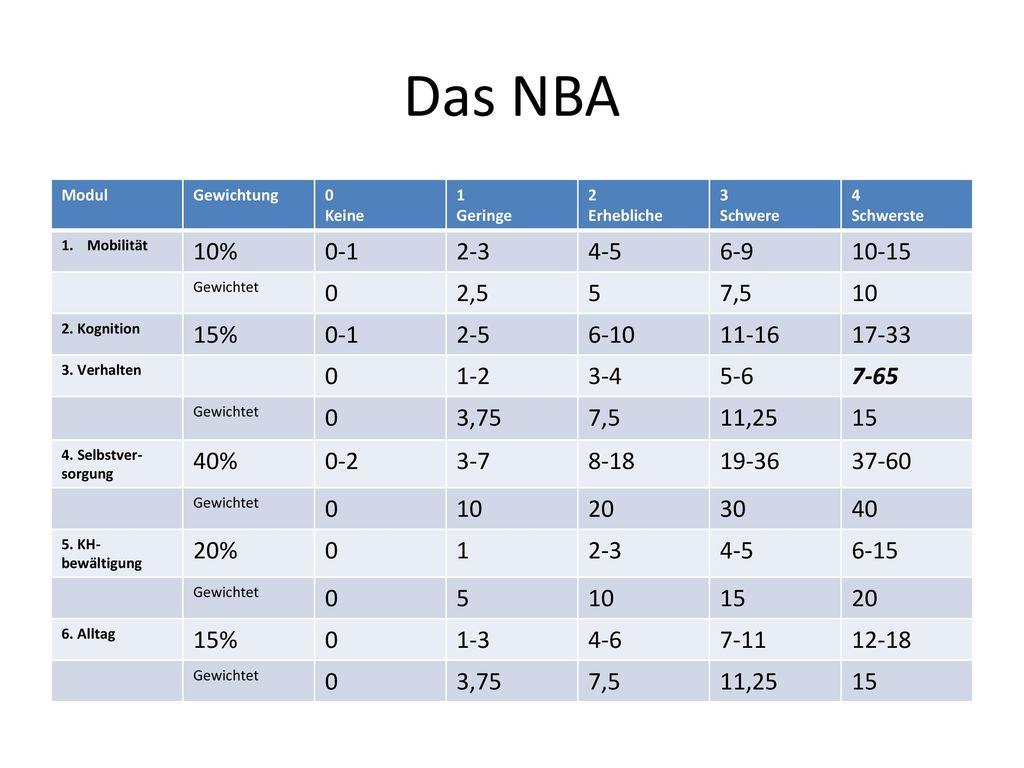 Das NBA Modul. Gewichtung. Keine. 1. Geringe. 2. Erhebliche. 3. Schwere. 4. Schwerste. Mobilität.