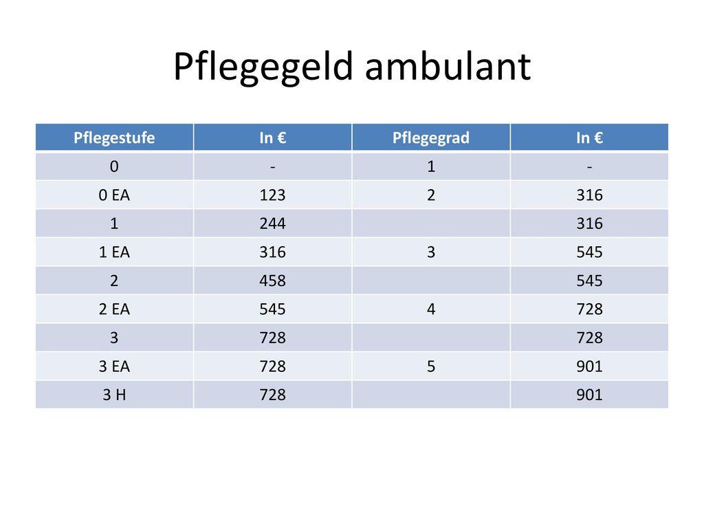 Pflegegeld ambulant Pflegestufe In € Pflegegrad - 1 0 EA 123 2 316 244