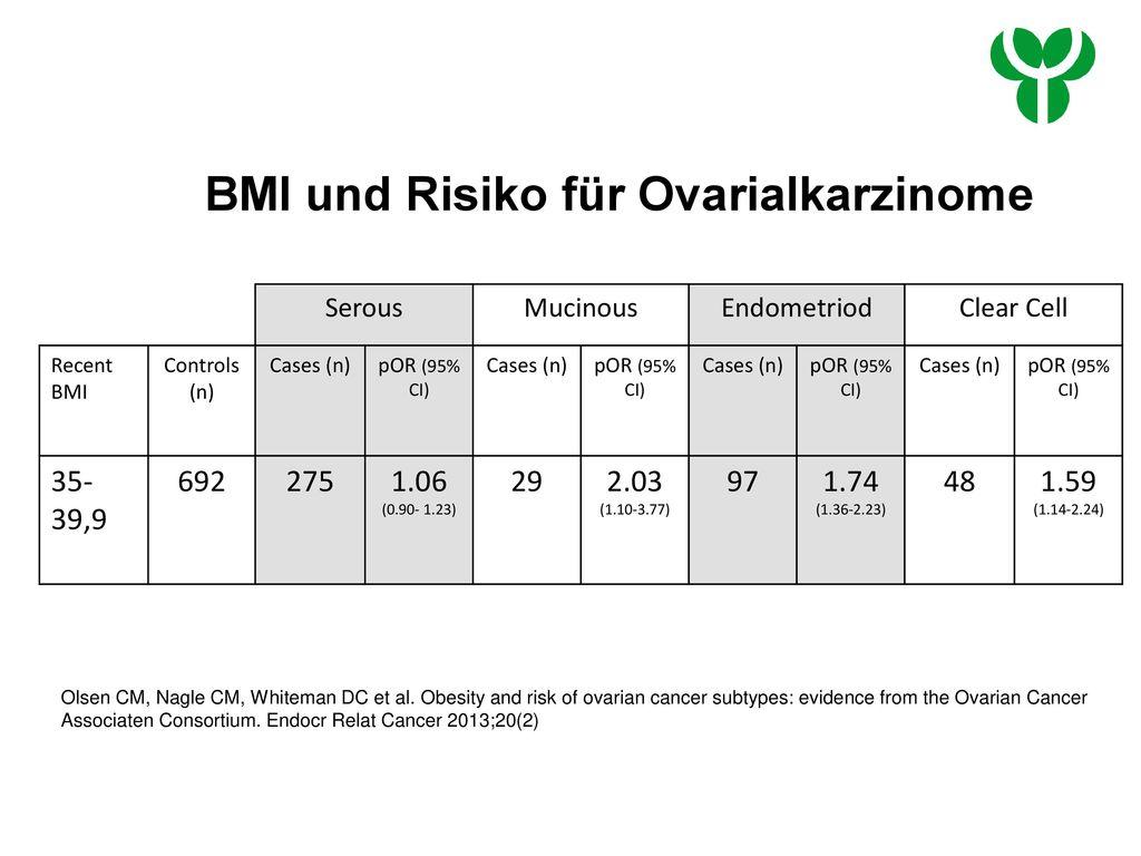 BMI und Risiko für Ovarialkarzinome