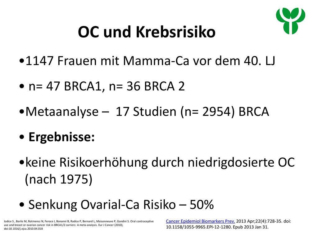 OC und Krebsrisiko 1147 Frauen mit Mamma-Ca vor dem 40. LJ