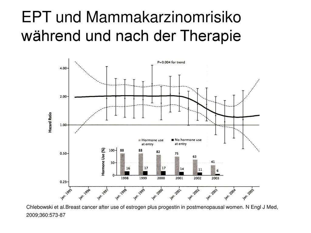 EPT und Mammakarzinomrisiko während und nach der Therapie