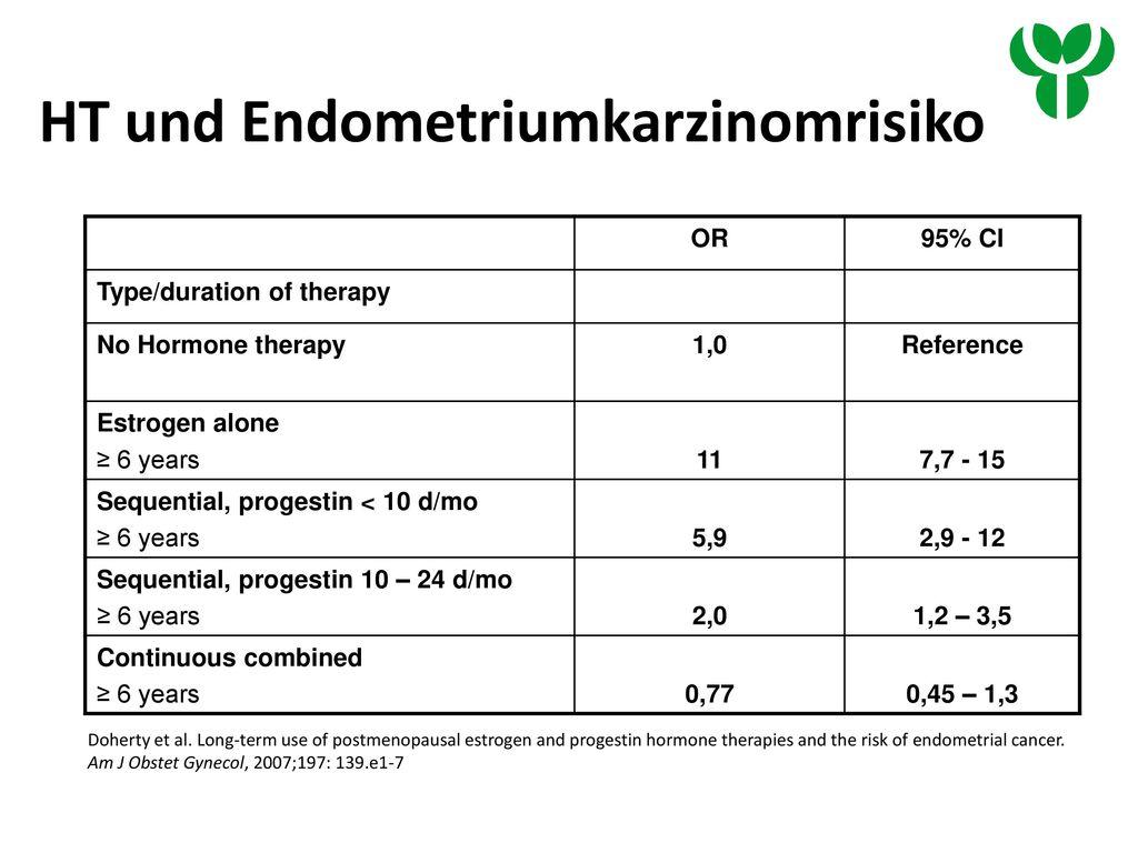 HT und Endometriumkarzinomrisiko