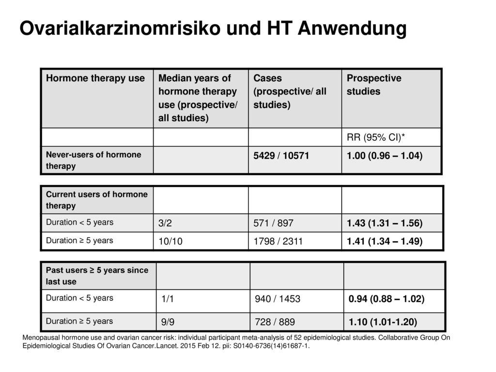 Ovarialkarzinomrisiko und HT Anwendung