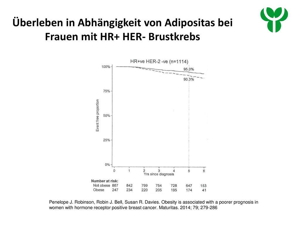 Überleben in Abhängigkeit von Adipositas bei Frauen mit HR+ HER- Brustkrebs