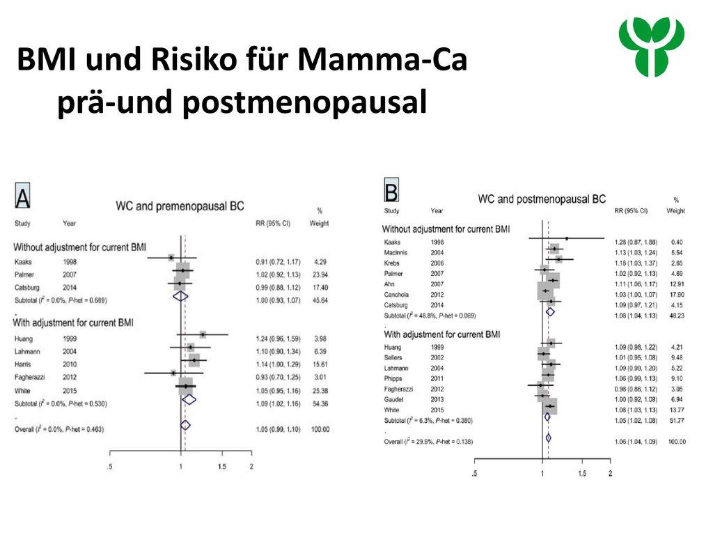 BMI und Risiko für Mamma-Ca prä-und postmenopausal