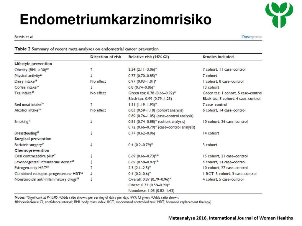 Endometriumkarzinomrisiko