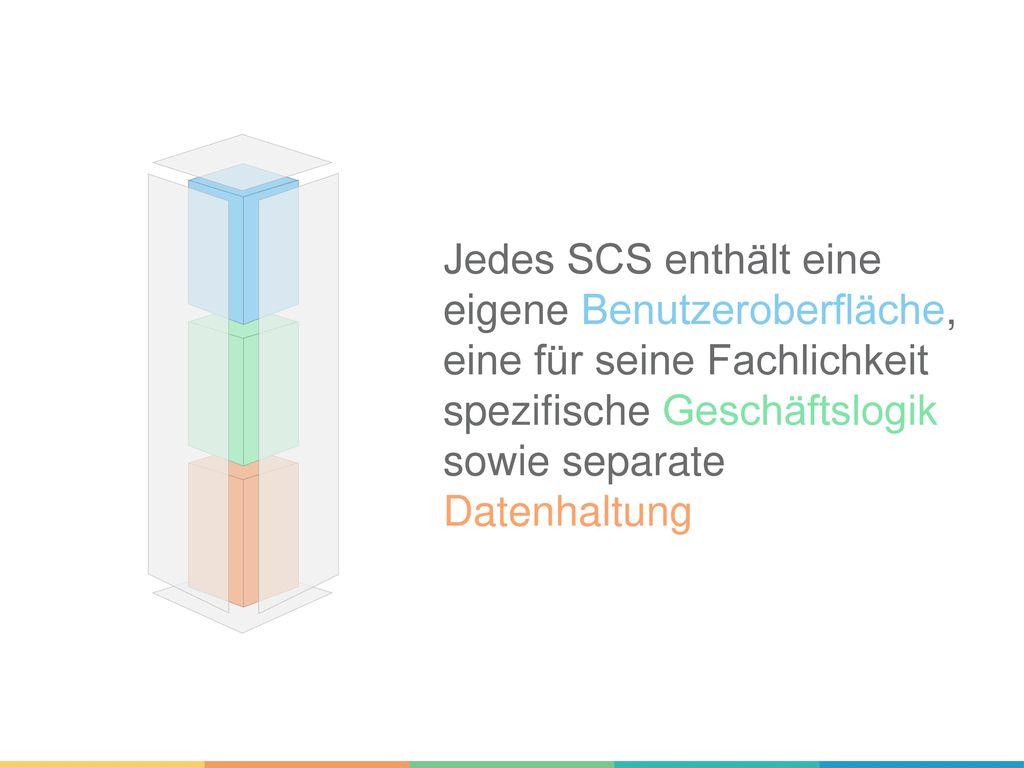 Jedes SCS enthält eine eigene Benutzeroberfläche, eine für seine Fachlichkeit spezifische Geschäftslogik sowie separate Datenhaltung