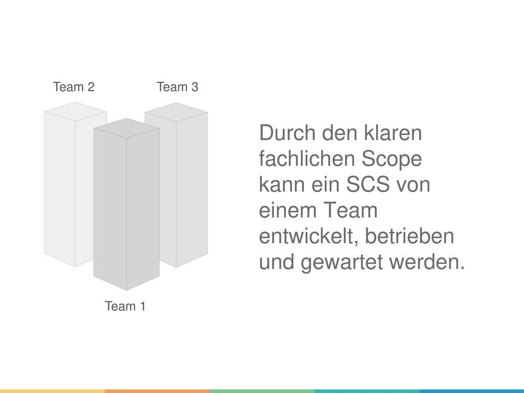 Team 2 Team 3. Durch den klaren fachlichen Scope kann ein SCS von einem Team entwickelt, betrieben und gewartet werden.