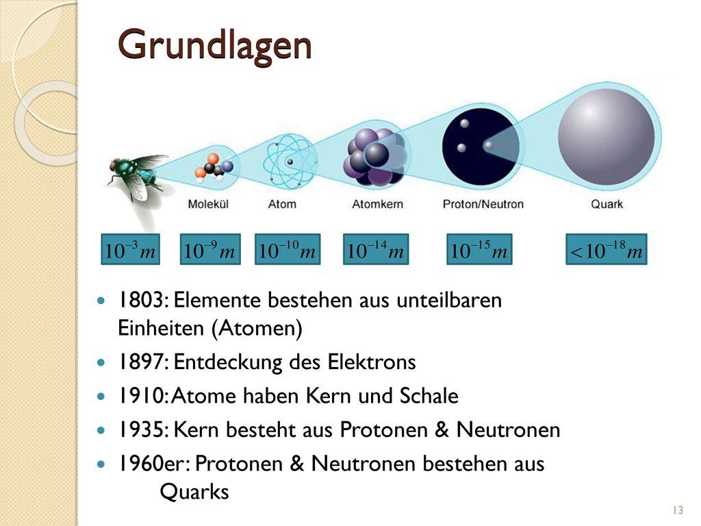 Grundlagen 1803: Elemente bestehen aus unteilbaren Einheiten (Atomen)