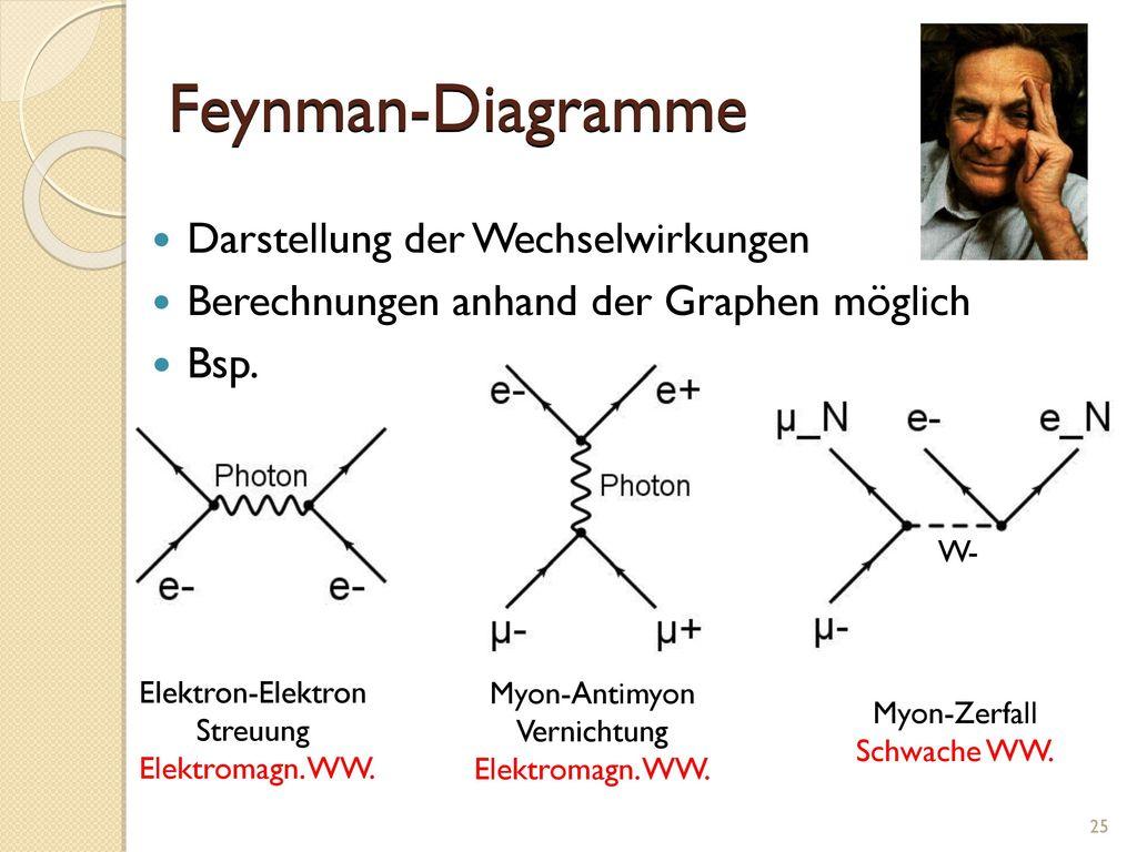 Feynman-Diagramme Darstellung der Wechselwirkungen