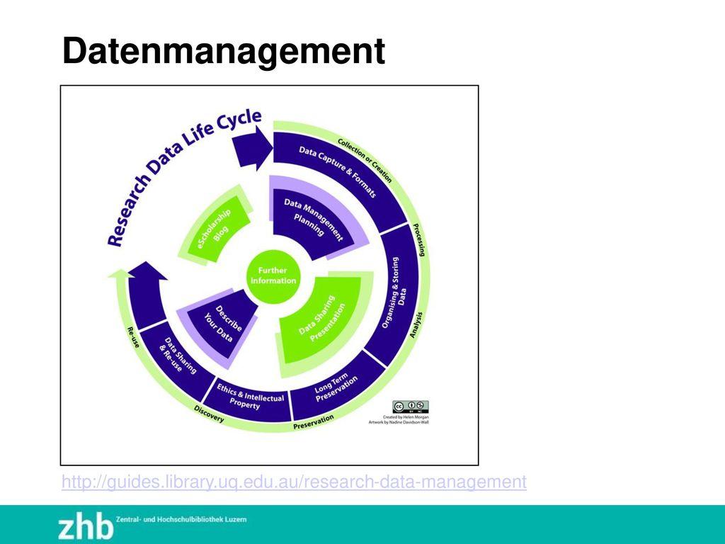 Datenmanagement http://guides.library.uq.edu.au/research-data-management