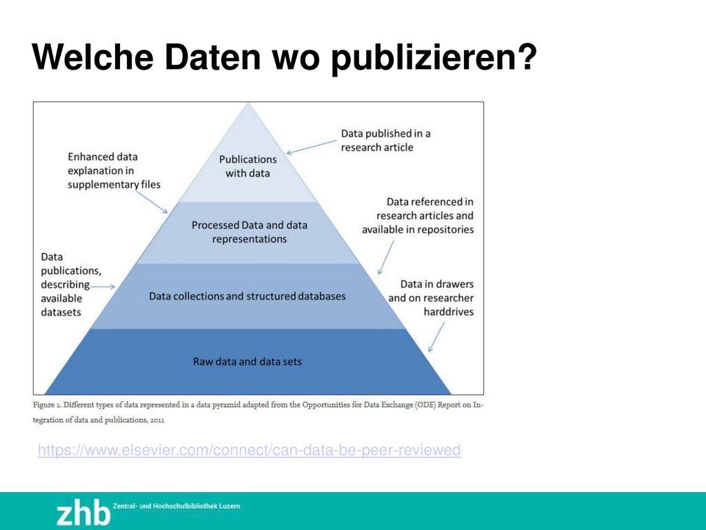 Welche Daten wo publizieren
