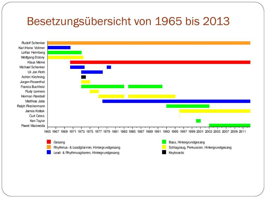 Besetzungsübersicht von 1965 bis 2013