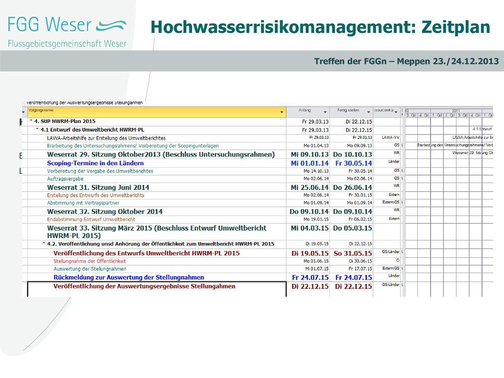 Hochwasserrisikomanagement: Zeitplan