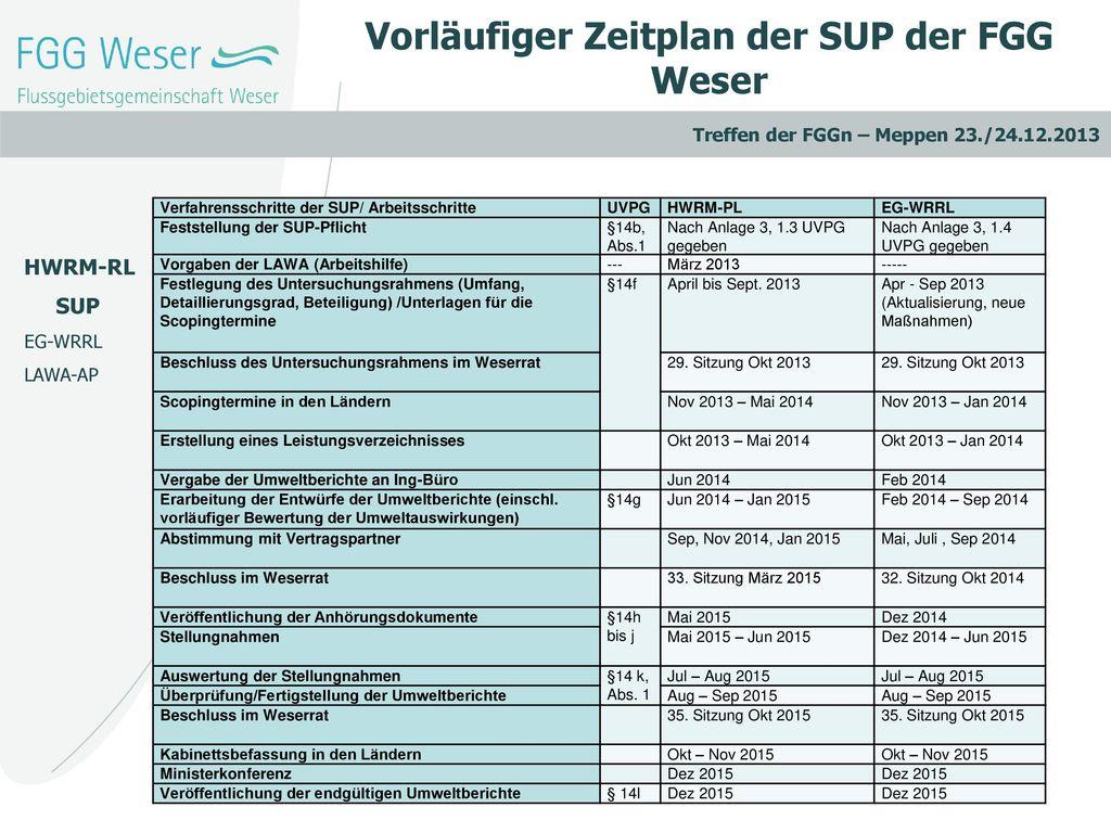 Vorläufiger Zeitplan der SUP der FGG Weser
