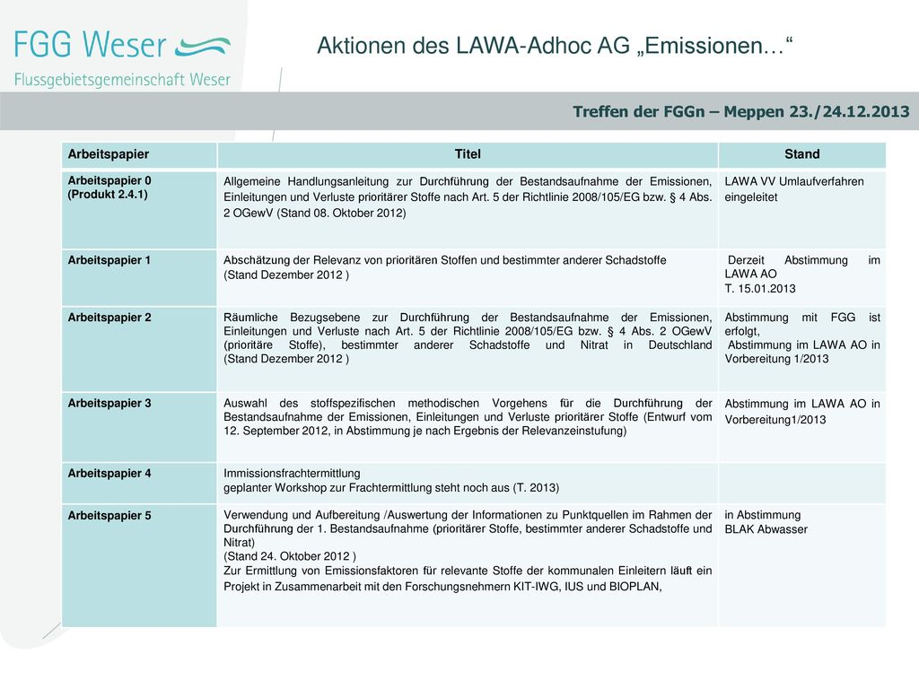 "Aktionen des LAWA-Adhoc AG ""Emissionen…"