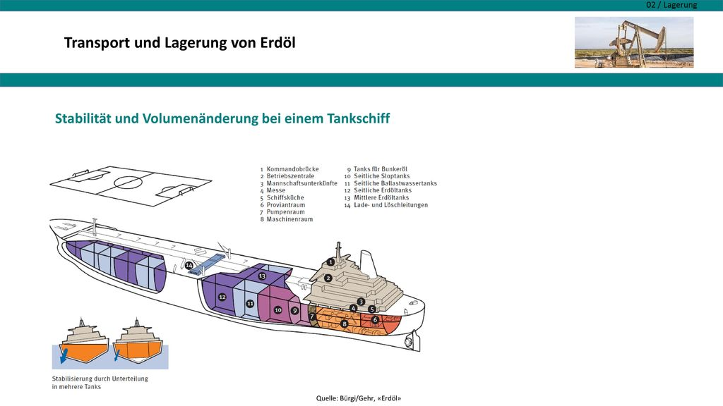 Transport und Lagerung von Erdöl