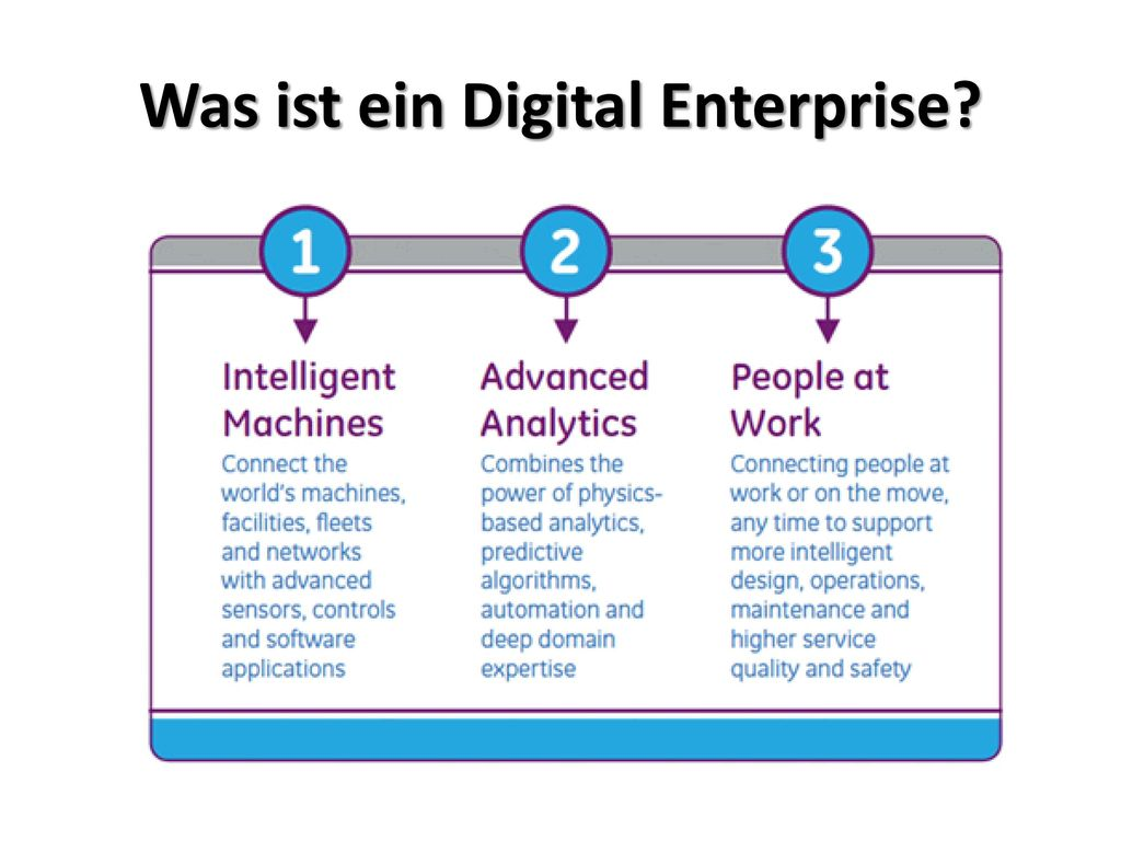 Was ist ein Digital Enterprise