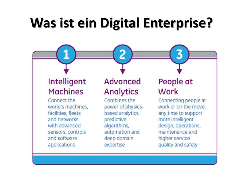 Was ist ein Digital Enterprise