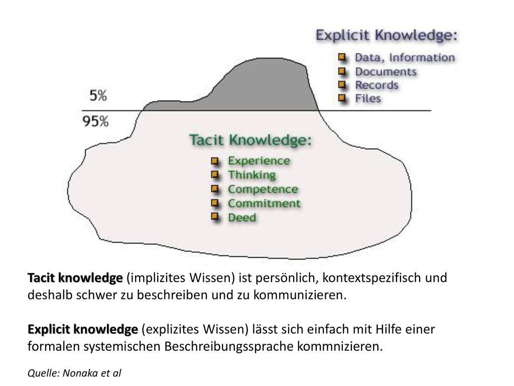 Tacit knowledge (implizites Wissen) ist persönlich, kontextspezifisch und deshalb schwer zu beschreiben und zu kommunizieren.