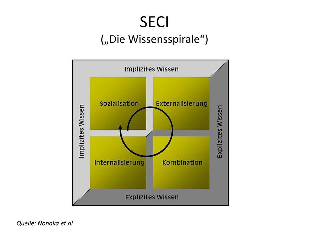 """SECI (""""Die Wissensspirale )"""