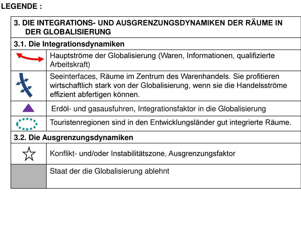 LEGENDE : 3. DIE INTEGRATIONS- UND AUSGRENZUNGSDYNAMIKEN DER RÄUME IN DER GLOBALISIERUNG. 3.1. Die Integrationsdynamiken.